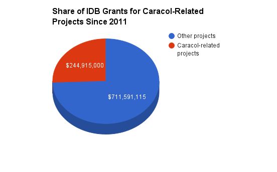 Share of IDB Grants for Caracol-Related Projects Since 2011